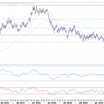 FX Weekly: All Eyes On The Fed